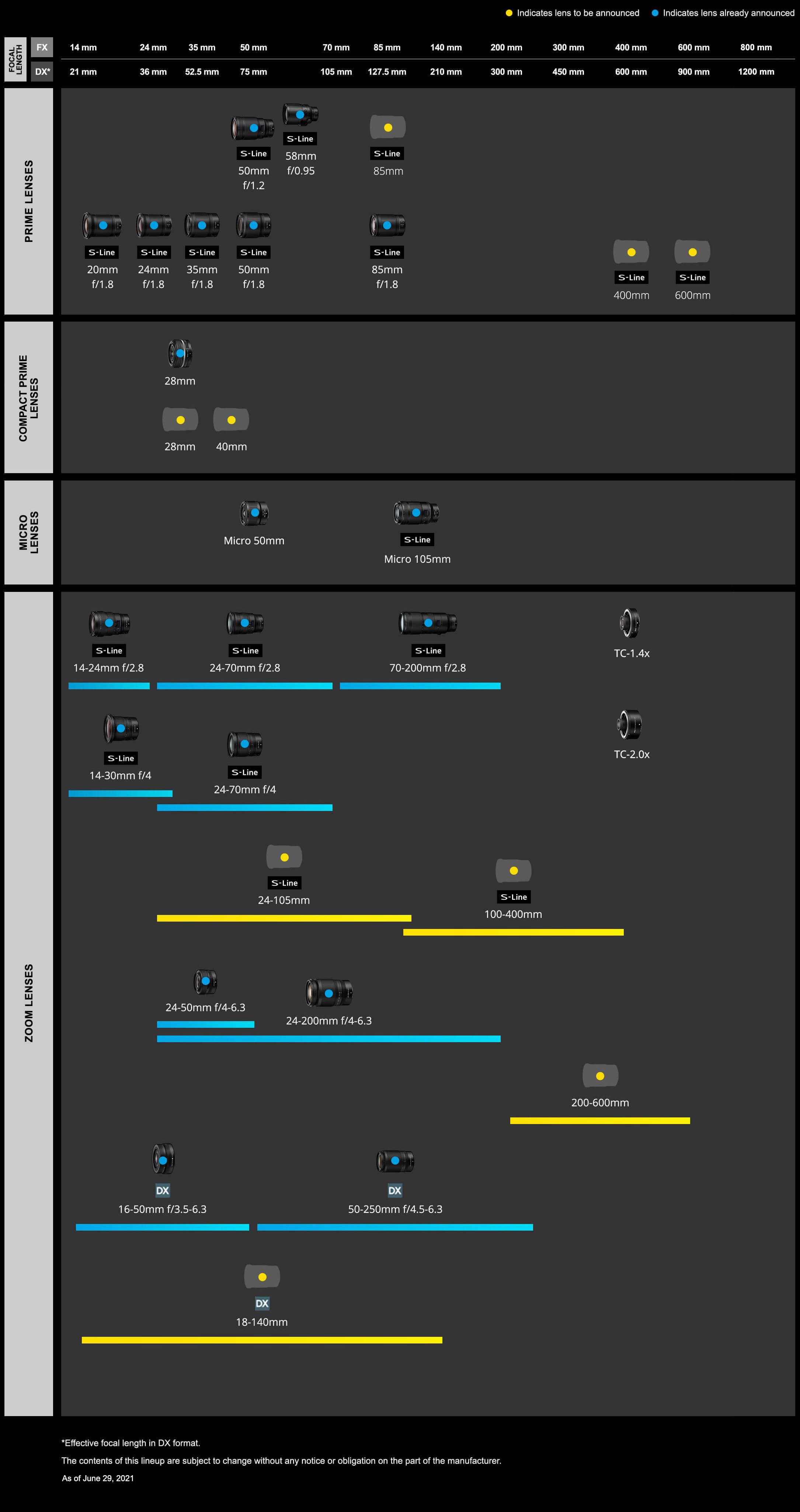 [Image: NIKKOR-Z-Lens-Lineup-Expansion.jpg]