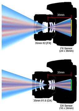 Camera Lens Explained