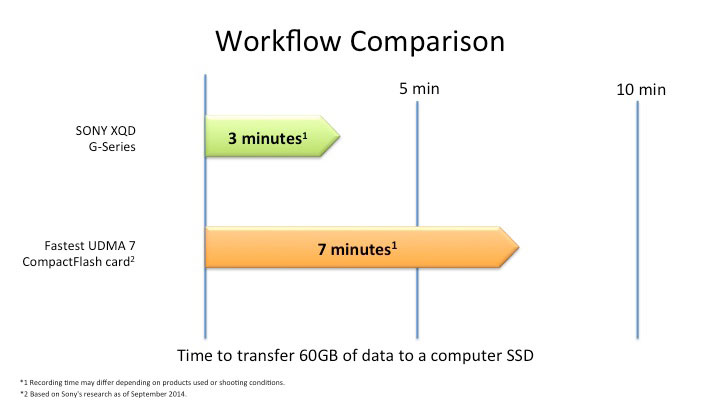 Chart showing the comparison of time it takes the fastest CompactFlash (CF) card to upload files to a computer's SSD hard drive and the time it takes a G series Sony XQD card to do the same