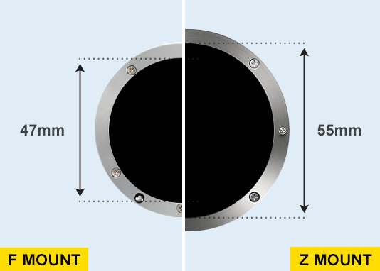 illustration showing the diameter of the Z mount in regards to the F mount