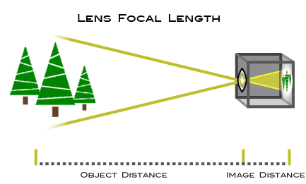 Focal Length | Understanding Camera Zoom & Lens Focal Length ...