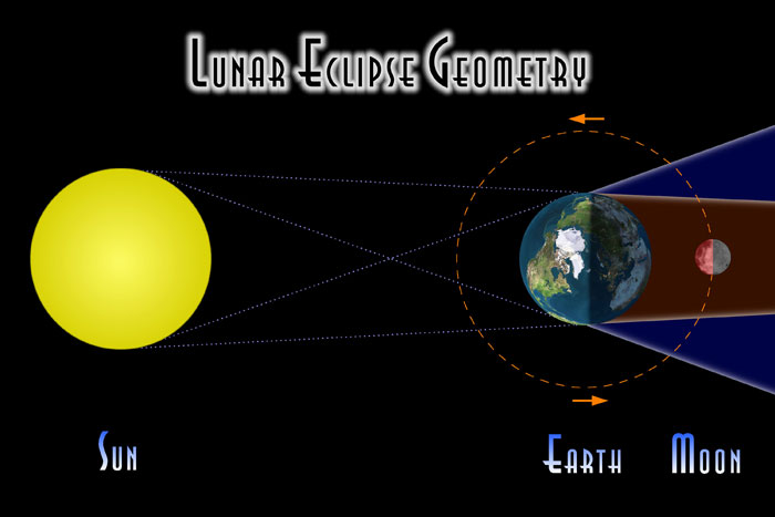 Fred Espenak diagram of earth, sun, moon at lunar eclipse