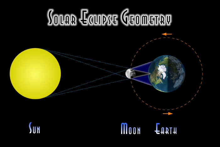 Fred Espenak diagram of sun earth and moon during solar eclipse