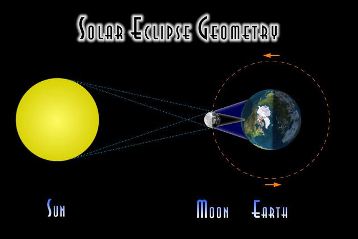 Total Solar Eclipse Illustration