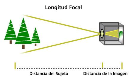 05269da194 No es una medida de la distancia real de un lente, sino que es un cálculo  ...